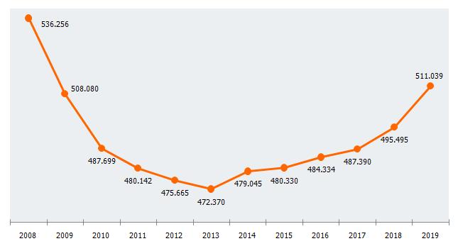 Número de empresas en Andalucía