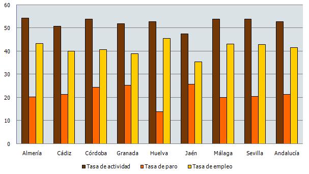 Tasa de actividad, paro y empleo en Andalucía. Segundo trimestre 2020 (%)
