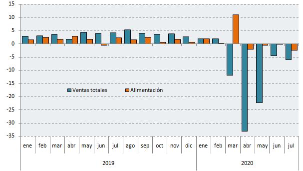 Variación interanual de las ventas del comercio al por menor en Andalucía