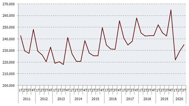 Empresas inscritas en la Seguridad Social en Andalucía (número)
