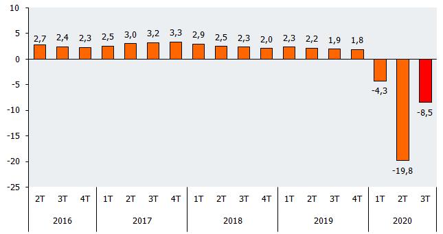 Avance del Producto Interior Bruto (PIB). Tasas de variación interanuales (%)
