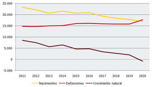 Evolución de nacimientos, defunciones y crecimiento natural en el tercer trimestre de cada año. Andalucía