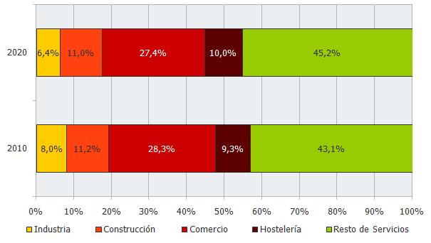 Empresas según sector económico