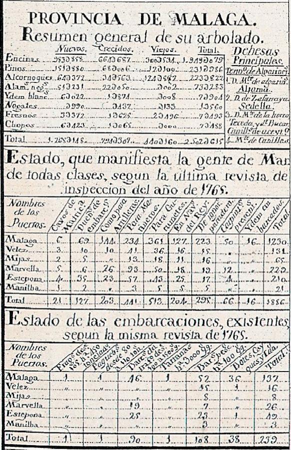 Detalle de datos para la provincia de Málaga