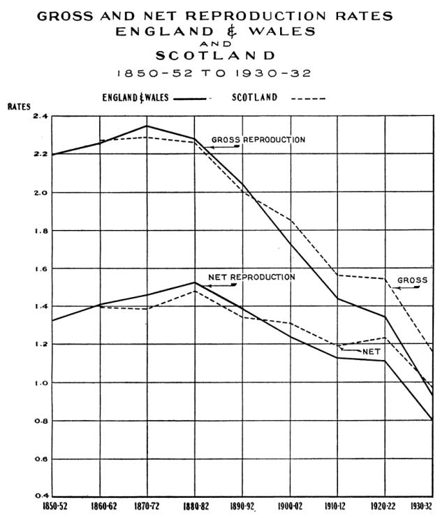 Tasas de reproducción brutas y netas en Inglaterra y Gales, y Escocia
