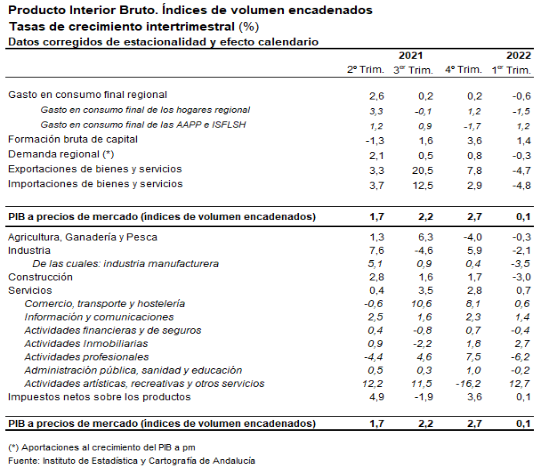 Aportaciones al crecimiento del PIB pm