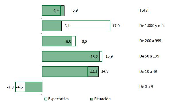 Tasas de variación del Índice de Confianza Empresarial Armonizado de Andalucía por sectores de actividad. Primer trimestre 2018