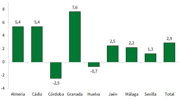 Tasas de variación del Índice de Confianza Empresarial Armonizado por provincias en Andalucía