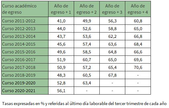 Tasa de inserción laboral de los egresados universitarios en los cursos 2011-2012 a 2017-2018 según los años transcurridos desde el egreso