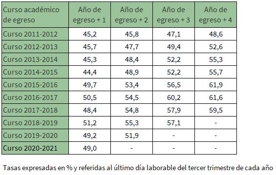 Tipo de contrato de los egresados universitarios del curso 2017-2018 que residían en Andalucía y trabajan por cuenta ajena al año del egreso en Andalucía por sexo
