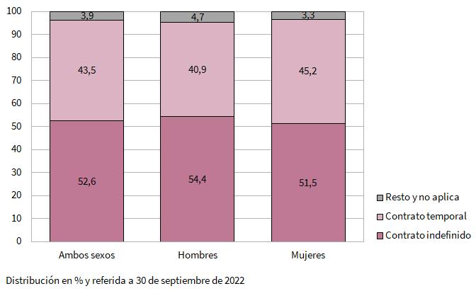 Tipo de jornada laboral de los egresados universitarios del curso 2017-2018 que residían en Andalucía y trabajan por cuenta ajena al año del egreso en Andalucía por sexo