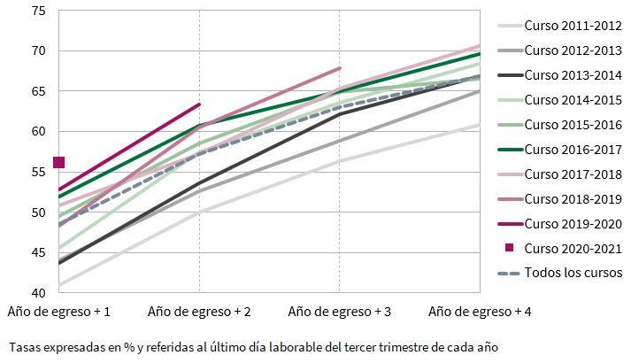 Evolución de la tasa de inserción laboral de cada promoción de egresados universitarios según los años transcurridos desde el egreso