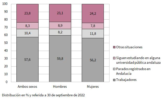 Distribución de los egresados universitarios del curso 2017-2018 que residían en Andalucía y trabajan al año del egreso en Andalucía por rama de enseñanza según situación profesional