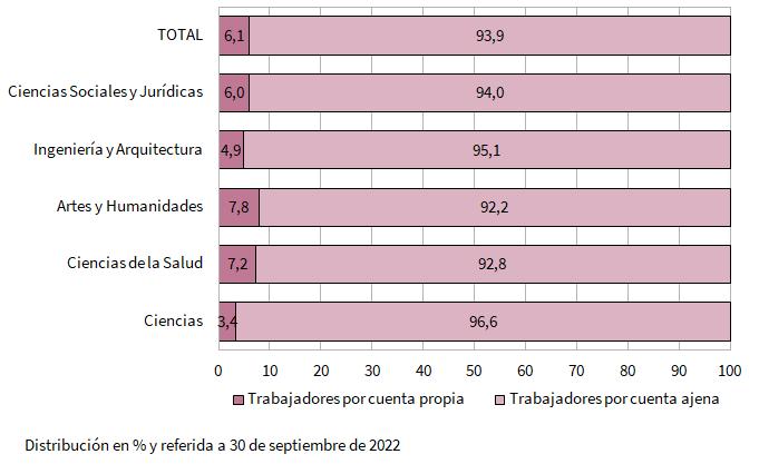 Tasa de adecuación de la cualificación al puesto de trabajo de los egresados universitarios del curso 2017-2018 que residían en Andalucía y trabajan por cuenta ajena al año del egreso en Andalucía por ámbito de estudio