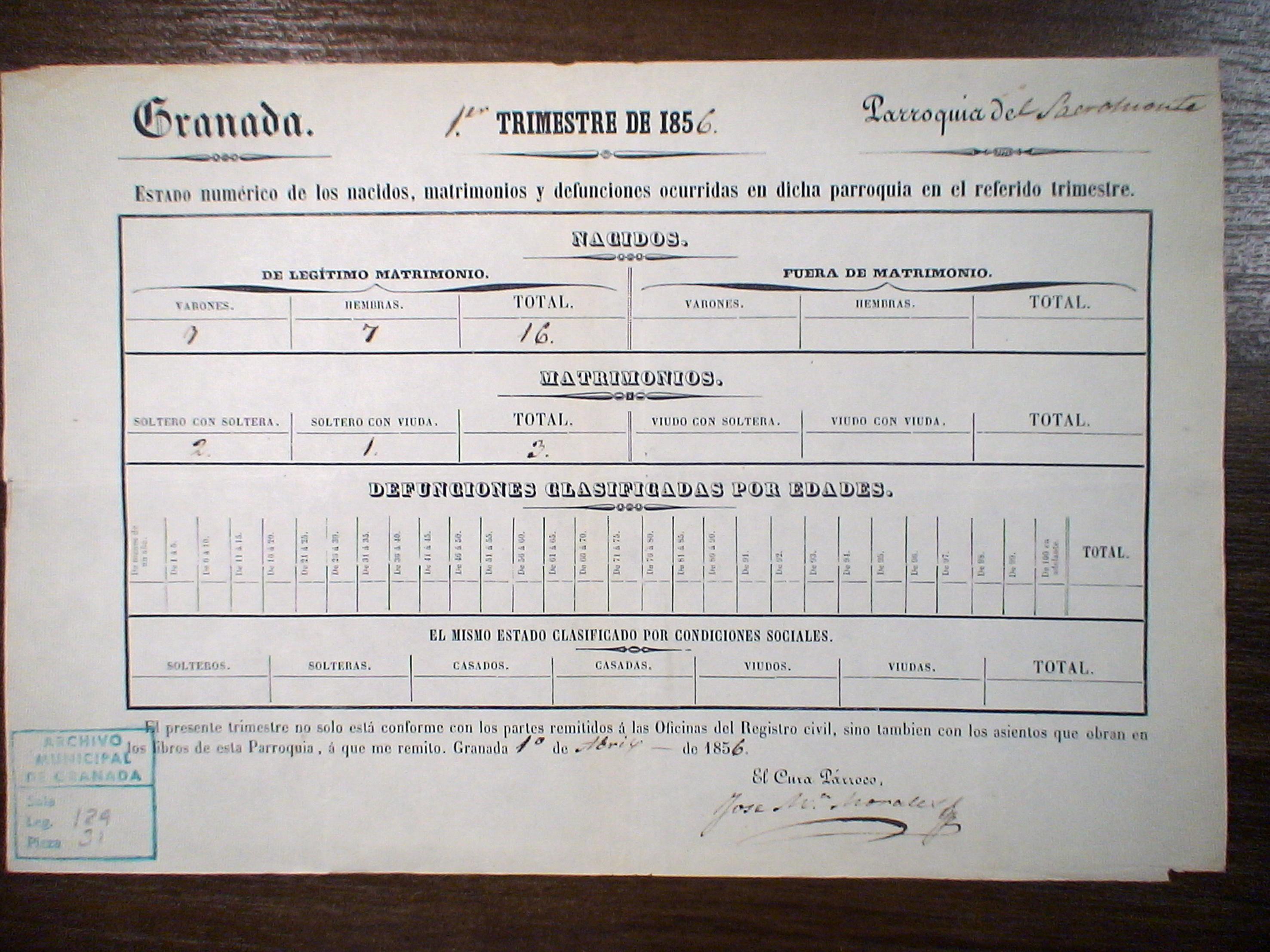 Matrimonio Catolico Fuera Del Templo : Instituto de estadística y cartografía andalucía