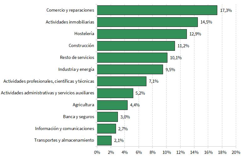 Distribución provincial de las sociedades mercantiles constituidas y el capital suscrito