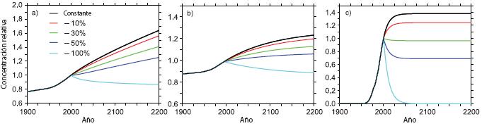 Gráfico que muestra diversos escenarios de evolución de la concentración en la atmósfera de tres gases distintos.