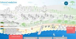 Ordenación del litoral