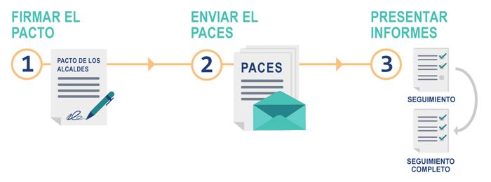 Infografía ¿Cómo adherirse al Pacto?