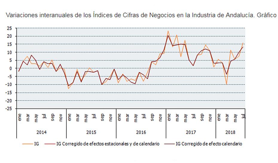 Variaciones interanuales de los Índices de Cifras de Negocios en la Industria de Andalucía.