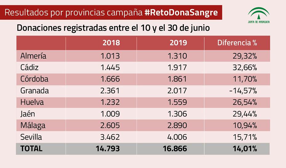 Donaciones de sangre entre el 10 y el 30 de junio por provincias.