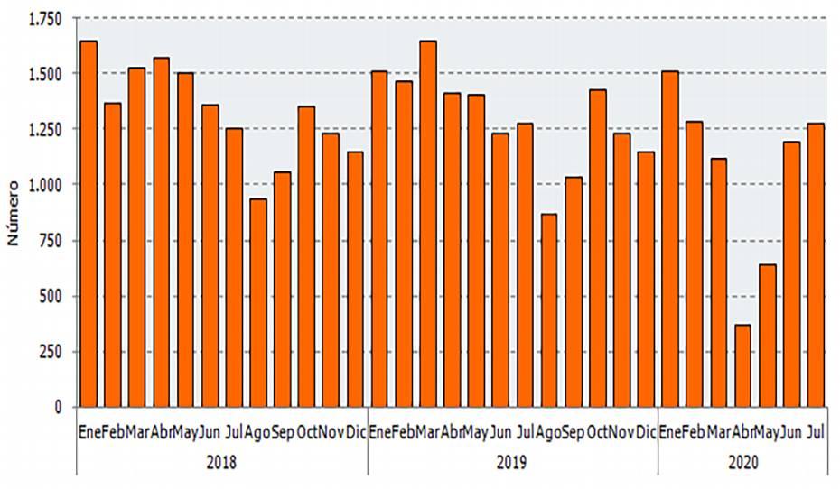 Gráfico con la evolución del número de sociedades mercantiles constituidas en Andalucía.