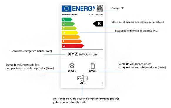 Ejemplo de nueva etiqueta energética de un frigorífico disponible en la Guía de Directrices de nuevo etiquetado energético elaborada en el marco del proyecto europeo LABEL 2020.