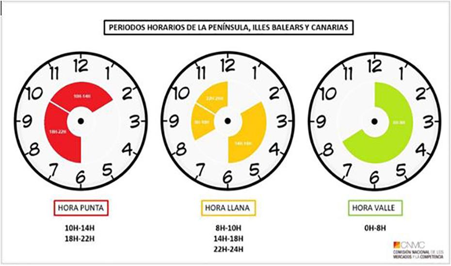 Las franjas horarias en función del precio de la energía.