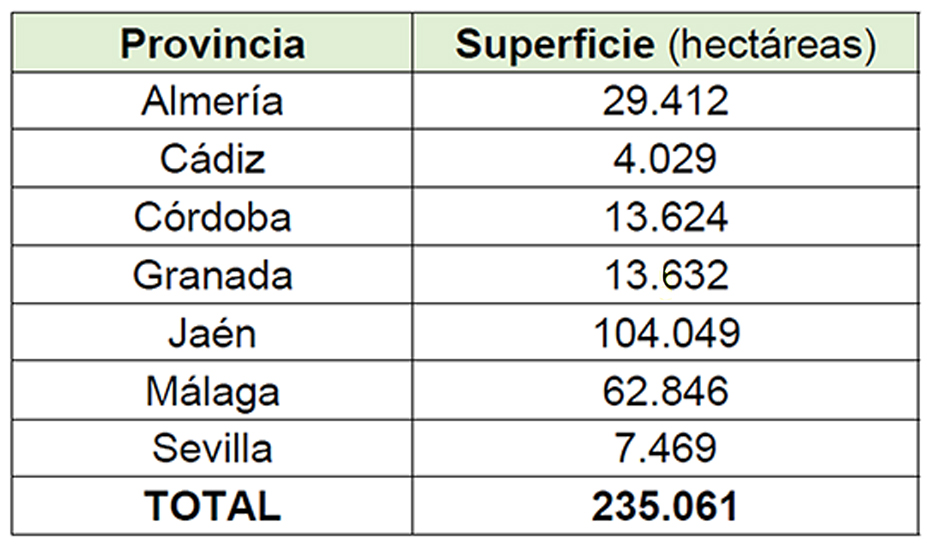 Superficie por provincias incluida en la oferta pública de caza de la temporada 2021-2022 en AndalucÍA.