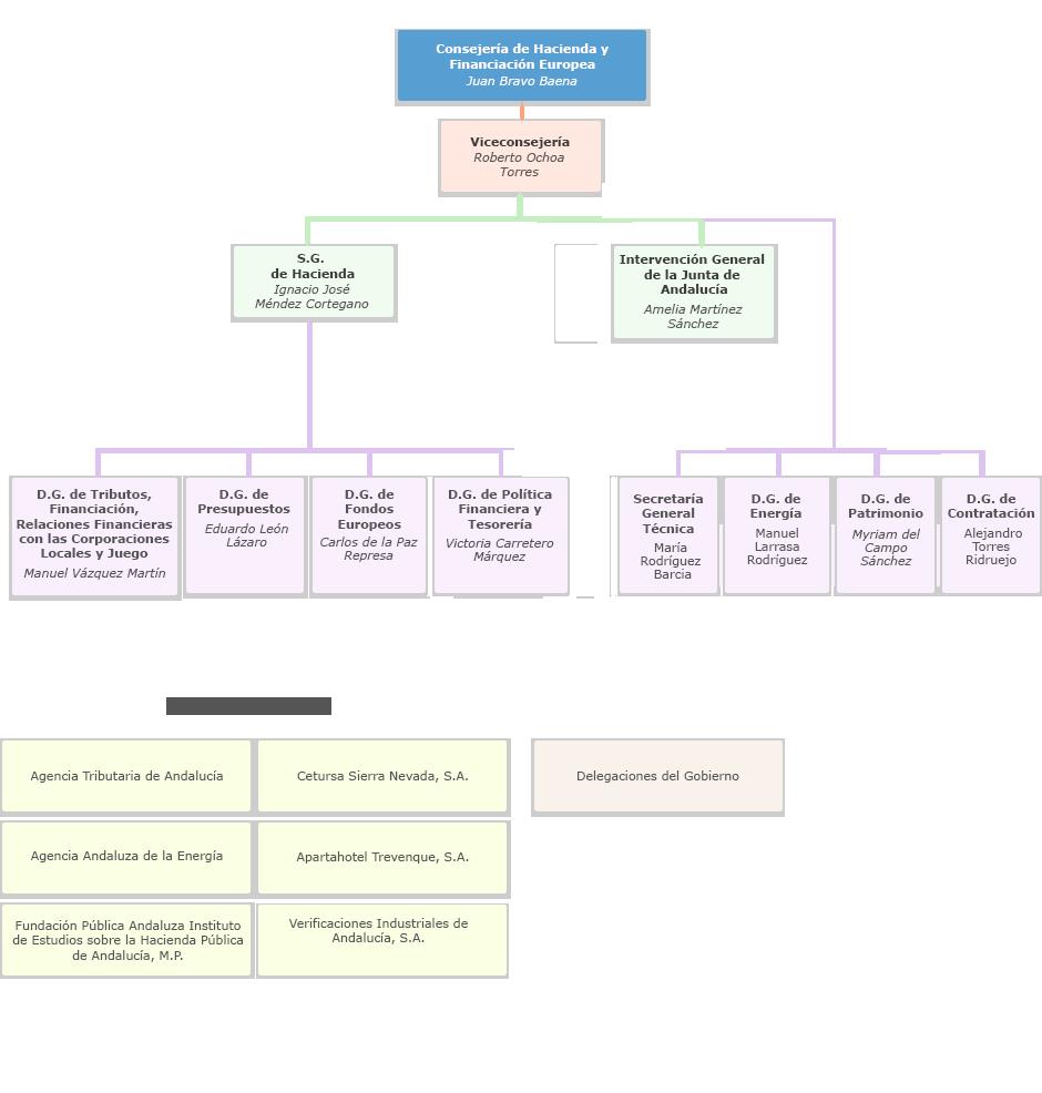Gráfico de Organigrama de la Consejería de Hacienda y Financiación Europea