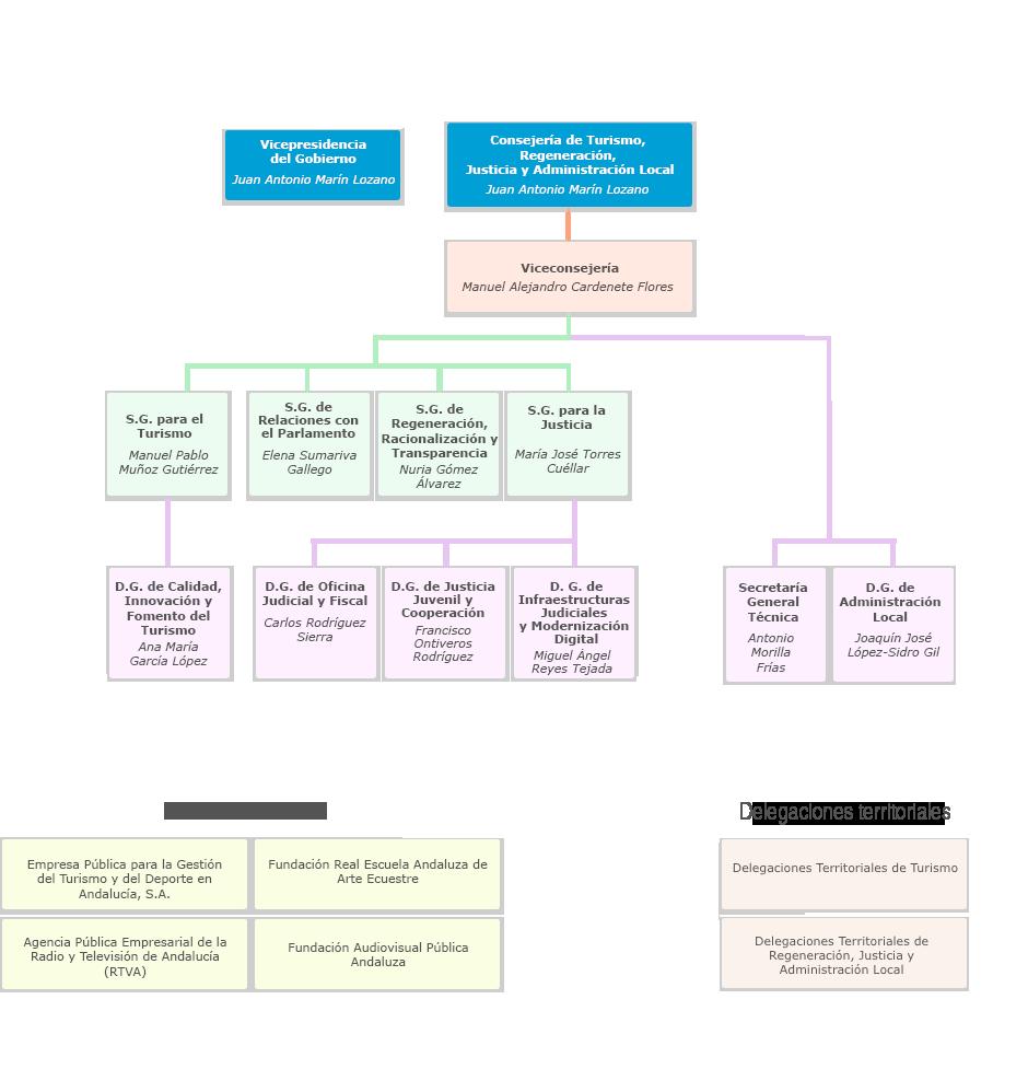 Gráfico de Organigrama de la Consejería de Turismo, Regeneración, Justicia y Administración Local